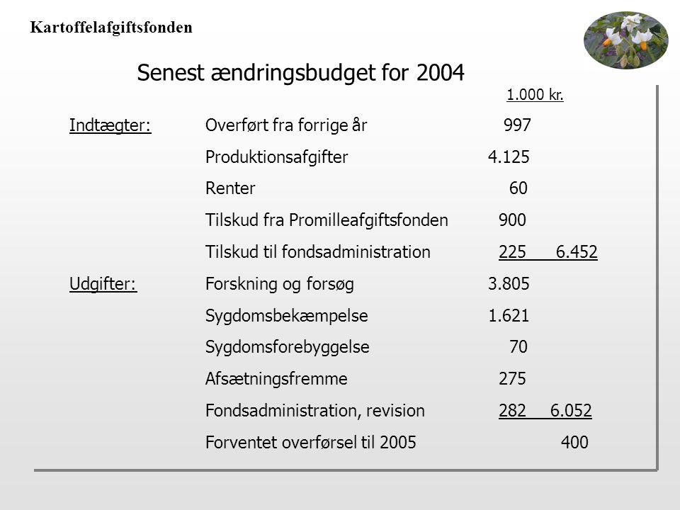 Kartoffelafgiftsfonden Senest ændringsbudget for 2004 1.000 kr.