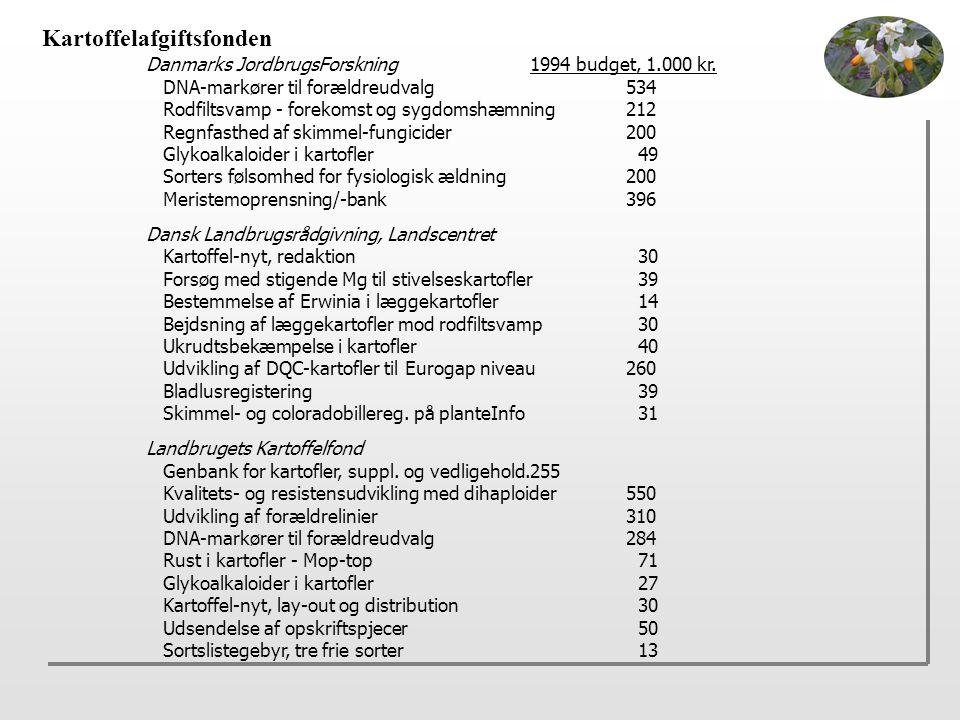 Kartoffelafgiftsfonden Danmarks JordbrugsForskning1994 budget, 1.000 kr.