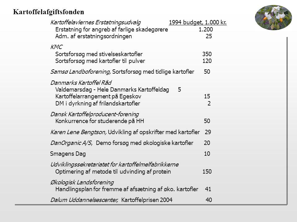 Kartoffelafgiftsfonden Kartoffelavlernes Erstatningsudvalg1994 budget, 1.000 kr.