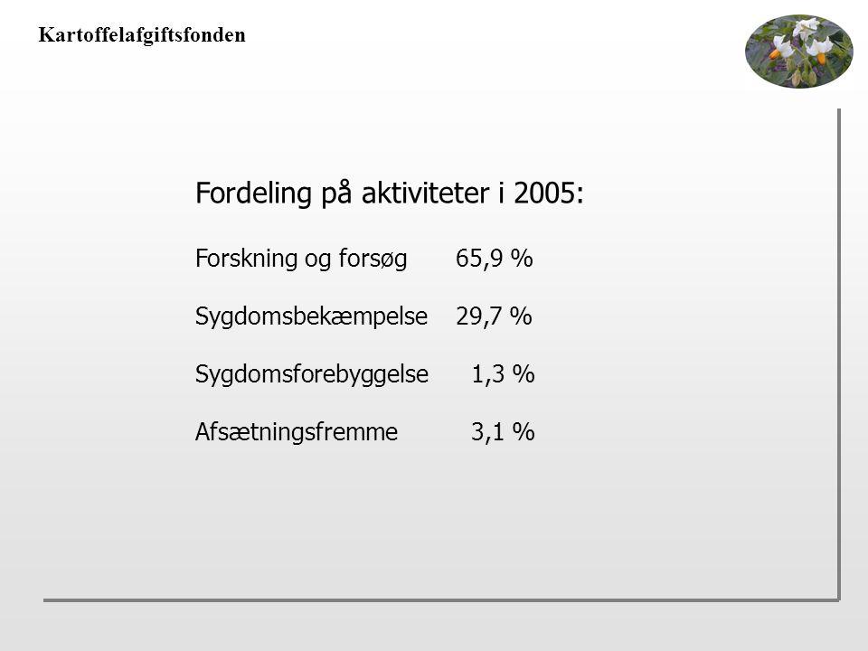 Kartoffelafgiftsfonden Fordeling på aktiviteter i 2005: Forskning og forsøg65,9 % Sygdomsbekæmpelse29,7 % Sygdomsforebyggelse 1,3 % Afsætningsfremme 3,1 %