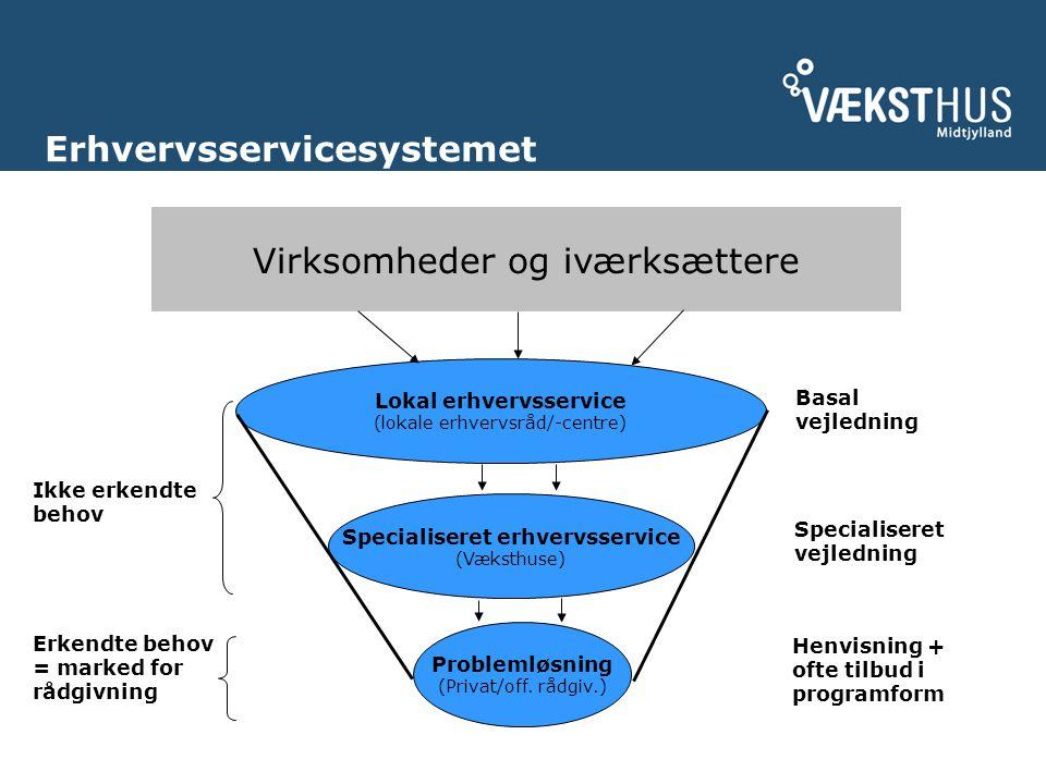 Erhvervsservicesystemet Lokal erhvervsservice (lokale erhvervsråd/-centre) Specialiseret erhvervsservice (Væksthuse) Virksomheder og iværksættere Problemløsning (Privat/off.