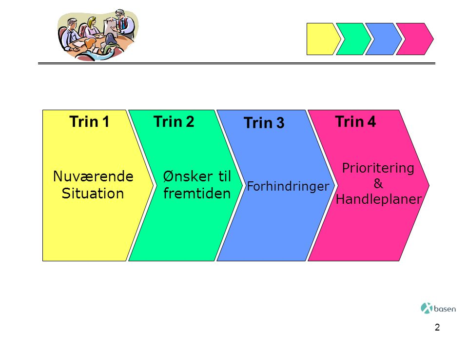 2 Trin 1Trin 2 Trin 3 Trin 4 Nuværende Situation Ønsker til fremtiden Forhindringer Prioritering & Handleplaner