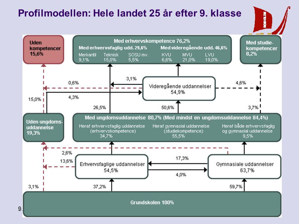 9. september 2010 Vi når målet - men hvordan Profilmodellen: Roskilde 25 år efter 9. klasse