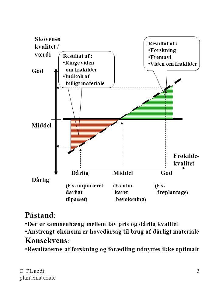 C PL godt plantemateriale 3 Frøkilde- kvalitet God Middel Dårlig Skovenes kvalitet / værdi Dårlig Middel God Resultat af : •Forskning •Fremavl •Viden om frøkilder Resultat af : •Ringe viden om frøkilder •Indkøb af billigt materiale Påstand : •Der er sammenhæng mellem lav pris og dårlig kvalitet •Anstrengt økonomi er hovedårsag til brug af dårligt materiale Konsekvens : •Resultaterne af forskning og forædling udnyttes ikke optimalt (Ex.
