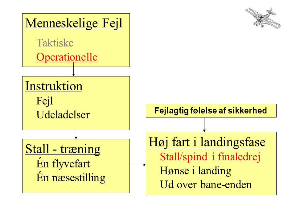 Menneskelige Fejl Taktiske Operationelle Instruktion Fejl Udeladelser Stall - træning Én flyvefart Én næsestilling Høj fart i landingsfase Stall/spind i finaledrej Hønse i landing Ud over bane-enden Fejlagtig følelse af sikkerhed