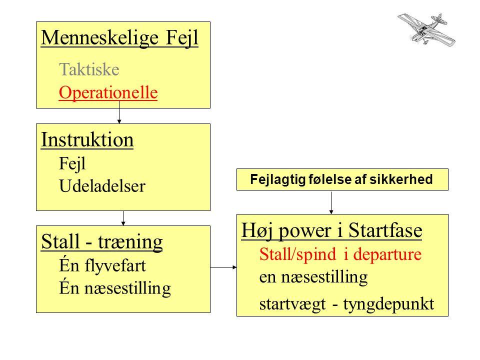 Menneskelige Fejl Taktiske Operationelle Instruktion Fejl Udeladelser Stall - træning Én flyvefart Én næsestilling Høj power i Startfase Stall/spind i departure en næsestilling startvægt - tyngdepunkt Fejlagtig følelse af sikkerhed