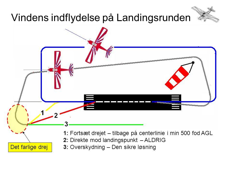 Vindens indflydelse på Landingsrunden 1: Fortsæt drejet – tilbage på centerlinie i min 500 fod AGL 2: Direkte mod landingspunkt – ALDRIG 3: Overskydning – Den sikre løsning Det farlige drej