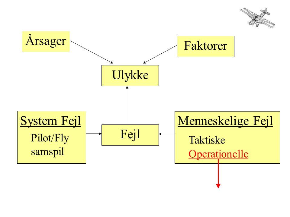Årsager Faktorer Ulykke Fejl System Fejl Pilot/Fly samspil Menneskelige Fejl Taktiske Operationelle