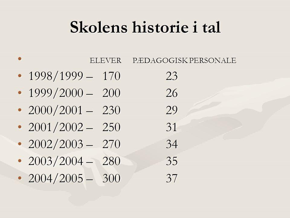 Skolens historie i tal • ELEVER PÆDAGOGISK PERSONALE •1998/1999 – 170 23 •1999/2000 – 200 26 •2000/2001 – 230 29 •2001/2002 – 250 31 •2002/2003 – 270 34 •2003/2004 – 280 35 •2004/2005 – 300 37
