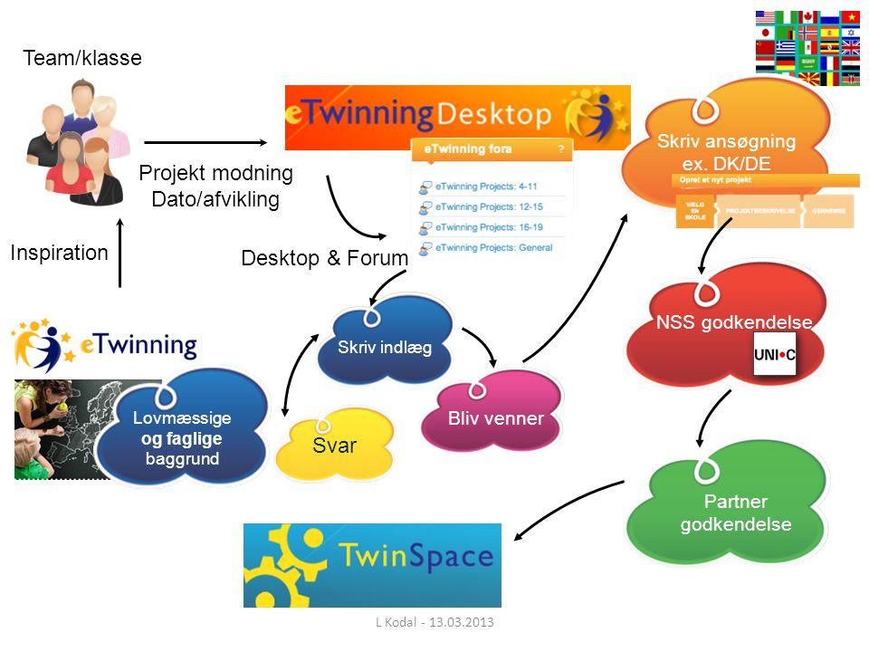 Team/klasse Inspiration Projekt modning Dato/afvikling Desktop & Forum Skriv indlæg Svar Bliv venner Skriv ansøgning ex.