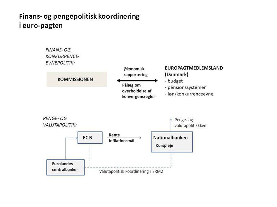 Finans- og pengepolitisk koordinering i euro-pagten