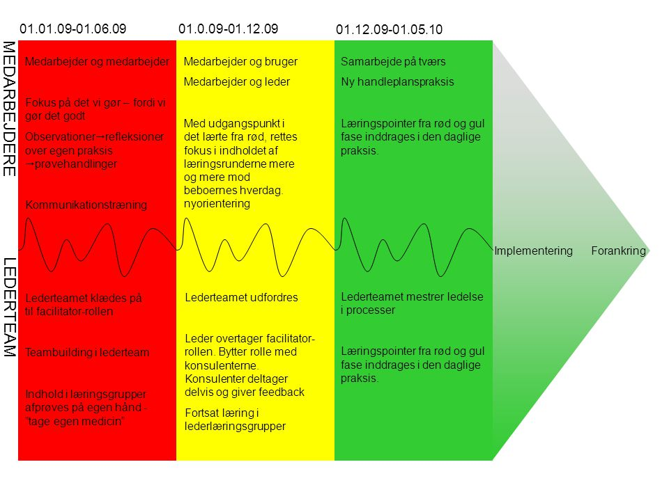 LEDERTEAM MEDARBEJDERE 01.01.09-01.06.09 01.0.09-01.12.09 01.12.09-01.05.10 Medarbejder og medarbejder Fokus på det vi gør – fordi vi gør det godt Observationer  refleksioner over egen praksis  prøvehandlinger Kommunikationstræning Forankring Lederteamet klædes på til facilitator-rollen Teambuilding i lederteam Indhold i læringsgrupper afprøves på egen hånd - tage egen medicin Lederteamet udfordres Leder overtager facilitator- rollen.