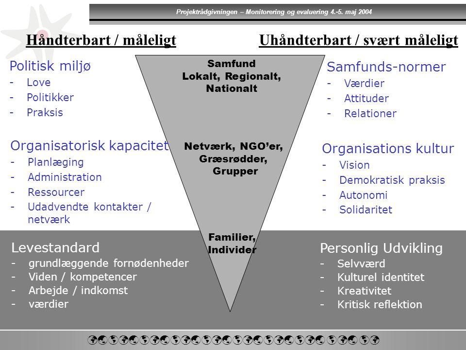      Projektrådgivningen – Monitorering og evaluering 4.-5.