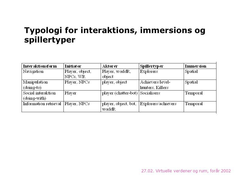 27.02. Virtuelle verdener og rum, forår 2002 Typologi for interaktions, immersions og spillertyper