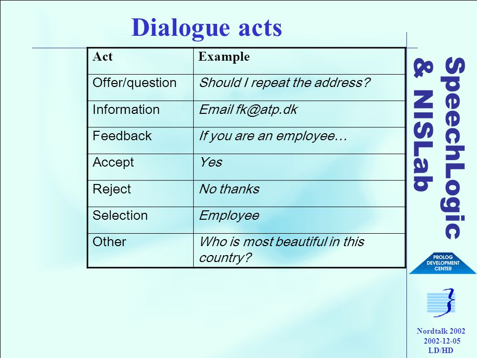 SpeechLogic & NISLab Nordtalk 2002 2002-12-05 LD/HD Dialogue acts ActExample Offer/questionShould I repeat the address.