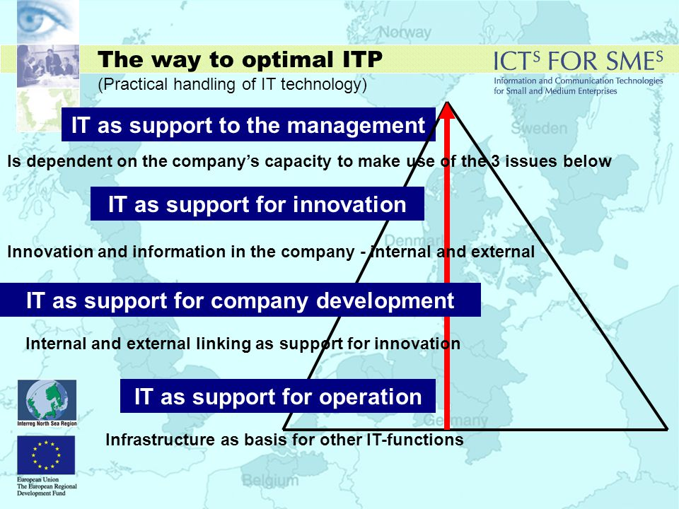 The way to optimal ITP (Practical handling of IT technology) IT as support to the management Is dependent on the company's capacity to make use of the 3 issues below Innovation and information in the company - internal and external Internal and external linking as support for innovation Infrastructure as basis for other IT-functions IT as support for innovation IT as support for company development IT as support for operation