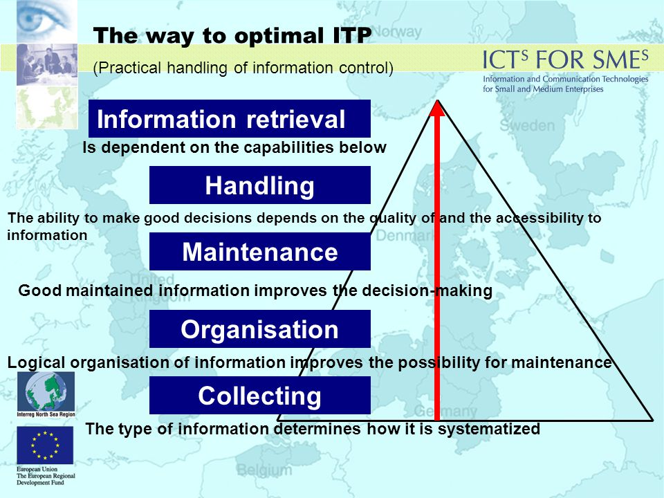 The way to optimal ITP (Practical handling of information control) Information retrieval Handling Is dependent on the capabilities below The ability to make good decisions depends on the quality of and the accessibility to information Good maintained information improves the decision-making Logical organisation of information improves the possibility for maintenance The type of information determines how it is systematized Collecting Organisation Maintenance