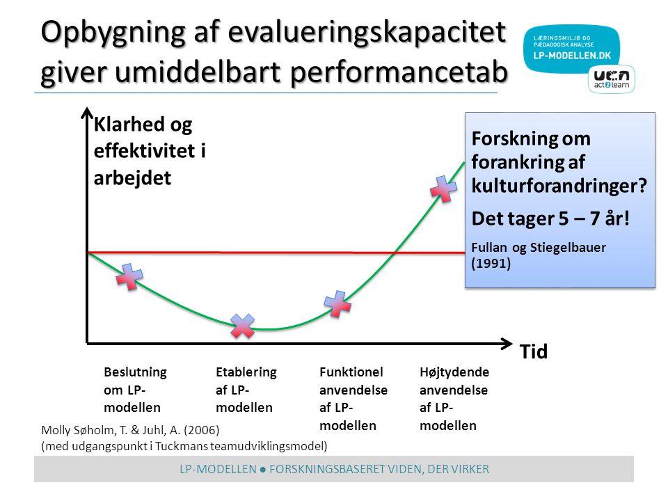 Opbygning af evalueringskapacitet giver umiddelbart performancetab LP-MODELLEN ● FORSKNINGSBASERET VIDEN, DER VIRKER Klarhed og effektivitet i arbejdet Tid Beslutning om LP- modellen Højtydende anvendelse af LP- modellen Funktionel anvendelse af LP- modellen Etablering af LP- modellen Molly Søholm, T.
