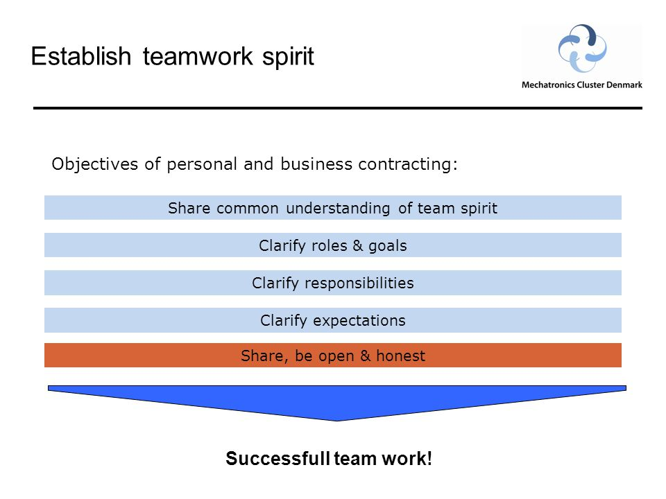 Establish teamwork spirit 15 Objectives of personal and business contracting: Clarify roles & goals Share common understanding of team spirit Clarify expectations Clarify responsibilities Share, be open & honest Successfull team work!
