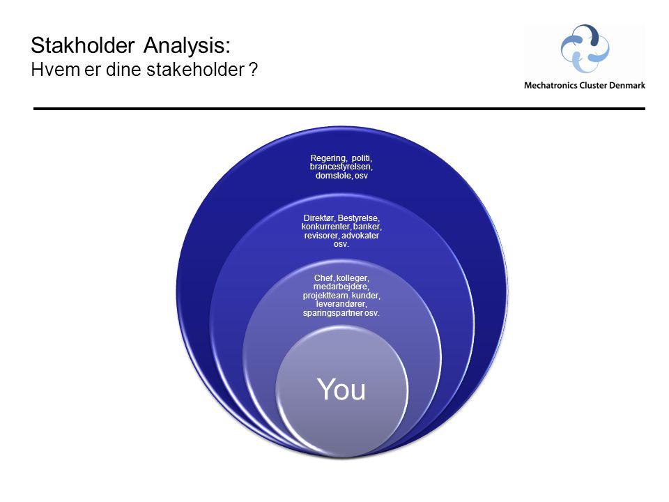 Stakholder Analysis: Hvem er dine stakeholder .