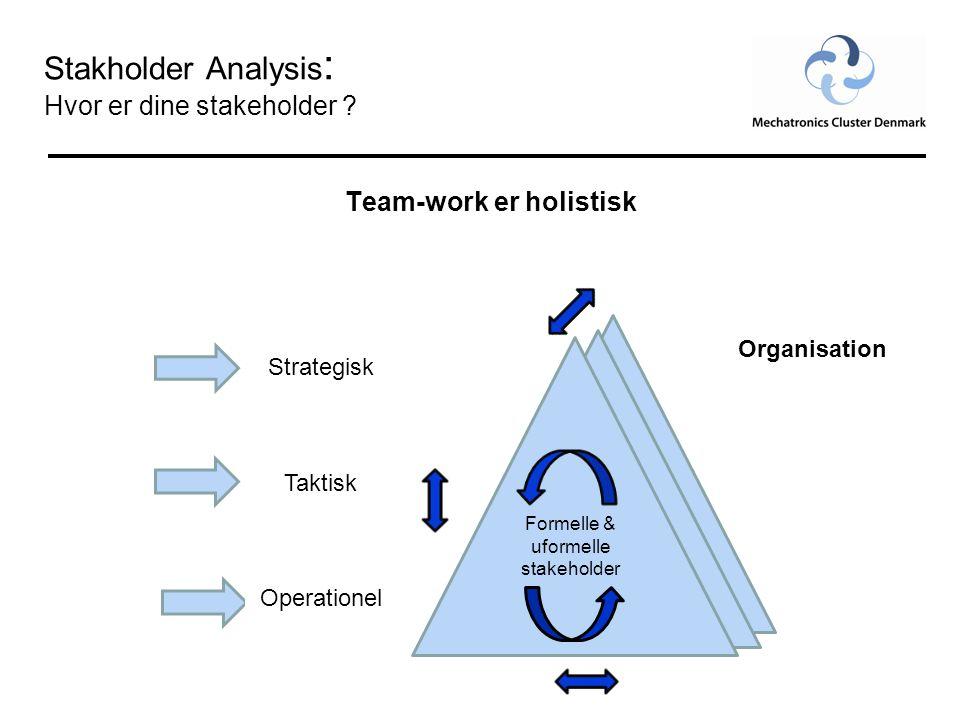 Stakholder Analysis : Hvor er dine stakeholder .