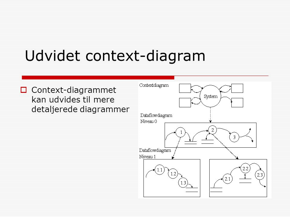 Udvidet context-diagram  Context-diagrammet kan udvides til mere detaljerede diagrammer
