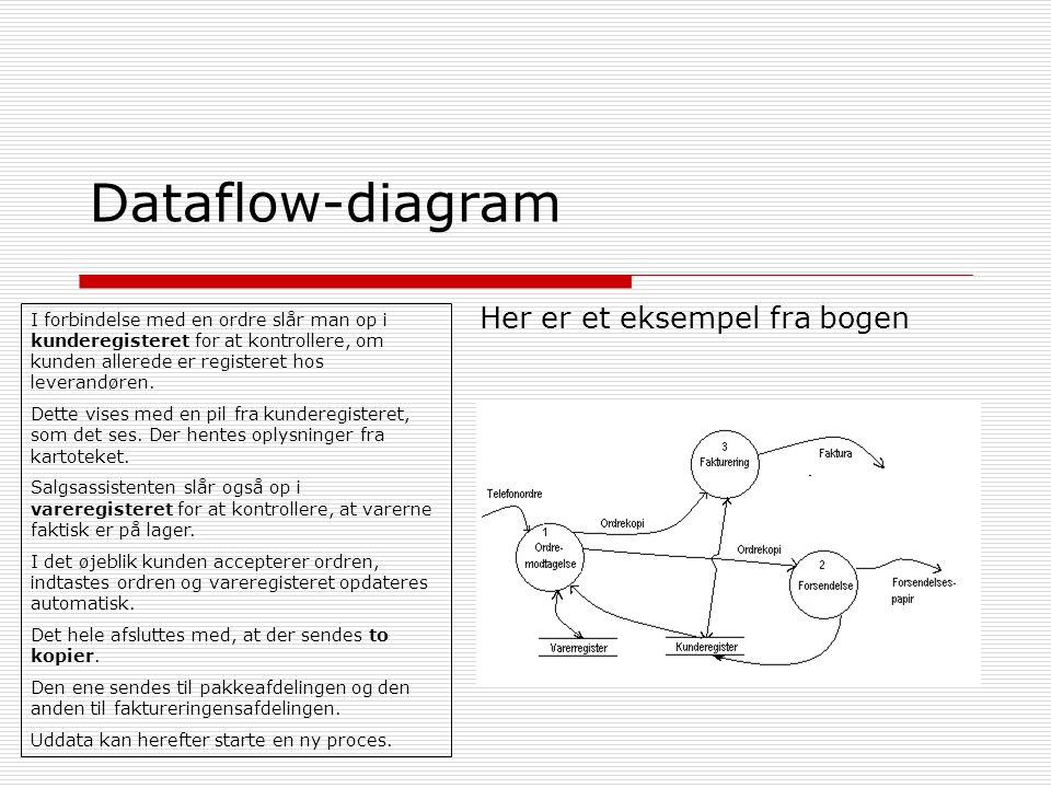 Dataflow-diagram Her er et eksempel fra bogen I forbindelse med en ordre slår man op i kunderegisteret for at kontrollere, om kunden allerede er registeret hos leverandøren.