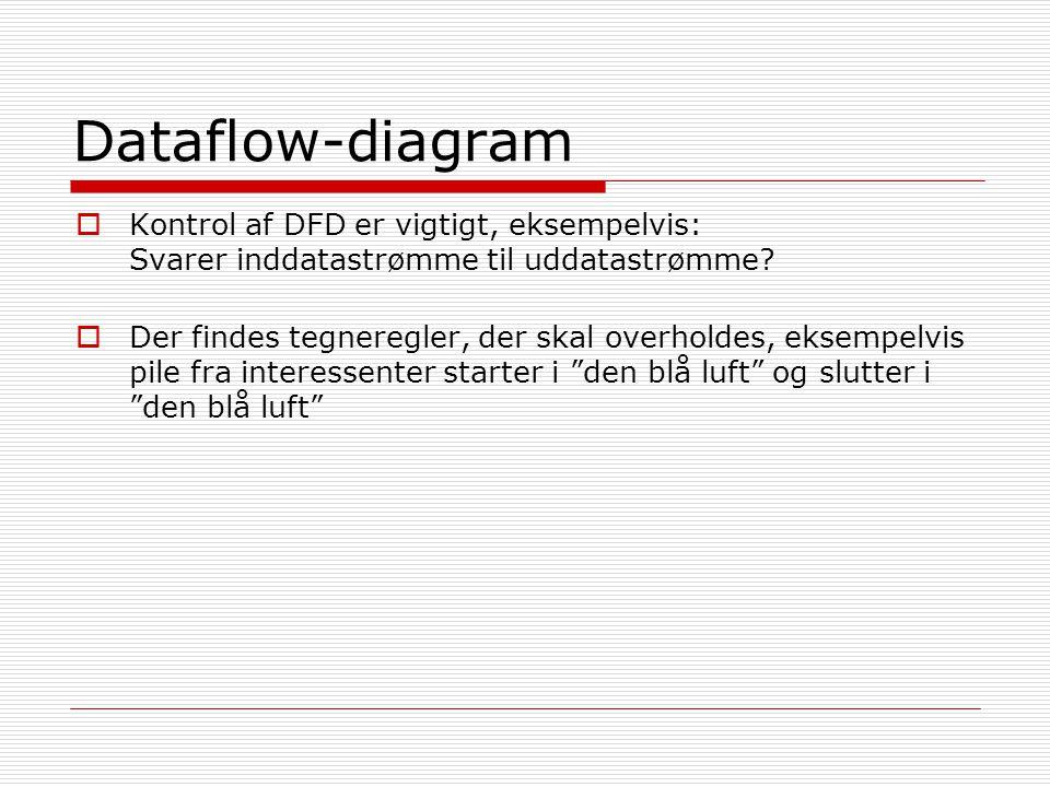  Kontrol af DFD er vigtigt, eksempelvis: Svarer inddatastrømme til uddatastrømme.