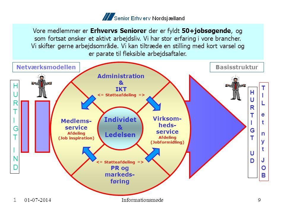 01-07-2014Informationsmøde9 Netværksmodellen Individet & Ledelsen Medlems- service Afdeling (Job inspiration) Virksom- heds- service Afdeling (Jobformidling) PR og markeds- føring Administration & IKT TILetnytJOBTILetnytJOB HURTIGTINDHURTIGTIND Vore medlemmer er Erhvervs Seniorer der er fyldt 50+jobsøgende, og som fortsat ønsker et aktivt arbejdsliv.
