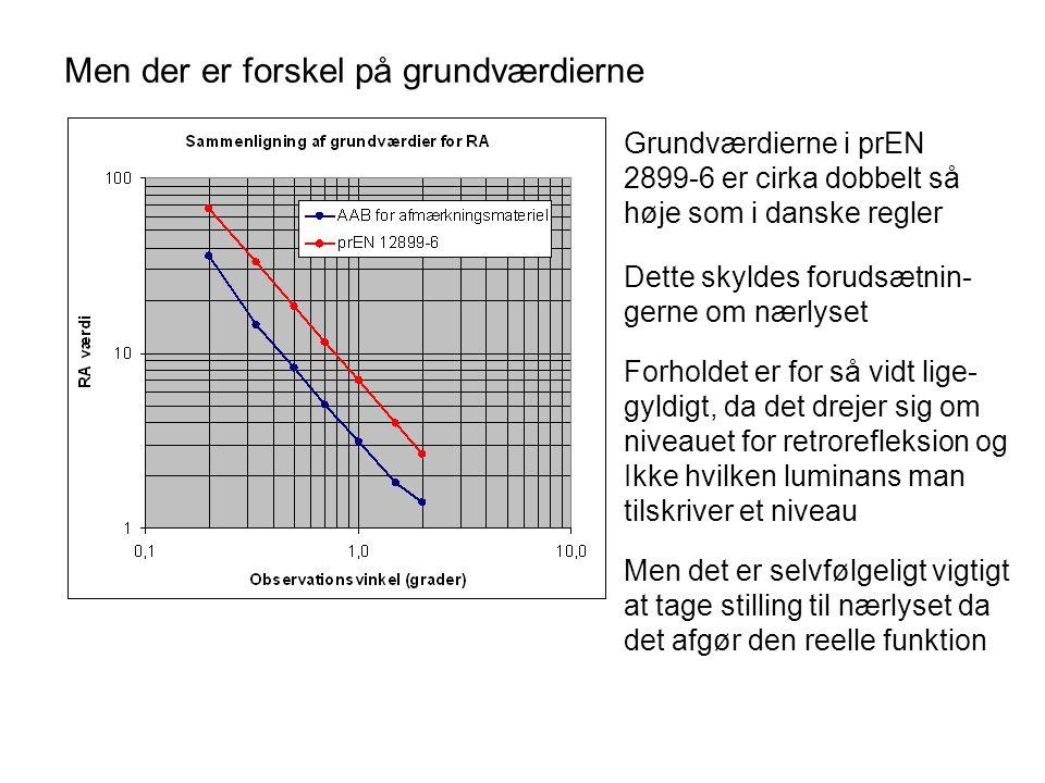 Men der er forskel på grundværdierne Grundværdierne i prEN 2899-6 er cirka dobbelt så høje som i danske regler Forholdet er for så vidt lige- gyldigt, da det drejer sig om niveauet for retrorefleksion og Ikke hvilken luminans man tilskriver et niveau Dette skyldes forudsætnin- gerne om nærlyset Men det er selvfølgeligt vigtigt at tage stilling til nærlyset da det afgør den reelle funktion