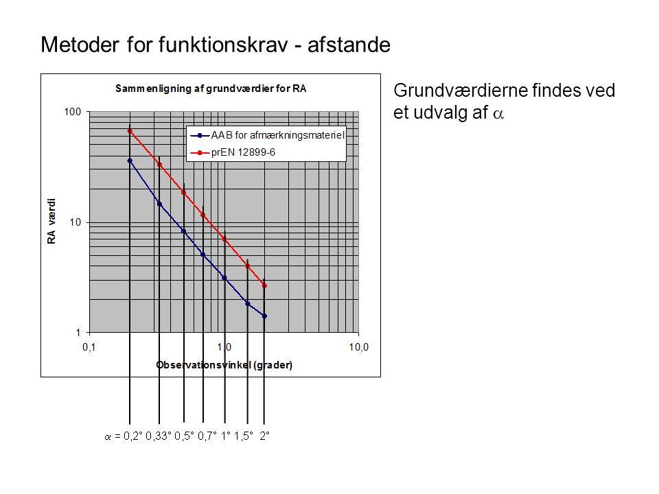 Metoder for funktionskrav - afstande Grundværdierne findes ved et udvalg af 