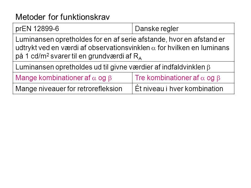 Metoder for funktionskrav prEN 12899-6Danske regler Luminansen opretholdes for en af serie afstande, hvor en afstand er udtrykt ved en værdi af observationsvinklen  for hvilken en luminans på 1 cd/m 2 svarer til en grundværdi af R A Luminansen opretholdes ud til givne værdier af indfaldvinklen  Mange kombinationer af  og  Tre kombinationer af  og  Mange niveauer for retrorefleksionÉt niveau i hver kombination