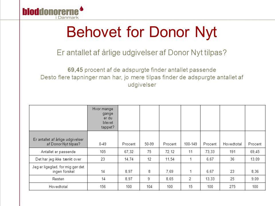 Behovet for Donor Nyt Er antallet af årlige udgivelser af Donor Nyt tilpas.