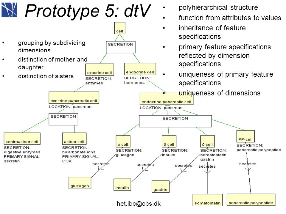 26 Prototype 5: dtV •polyhierarchical structure •function from attributes to values •inheritance of feature specifications •primary feature specifications reflected by dimension specifications •uniqueness of primary feature specifications •uniqueness of dimensions •grouping by subdividing dimensions •distinction of mother and daughter •distinction of sisters het.ibc@cbs.dk