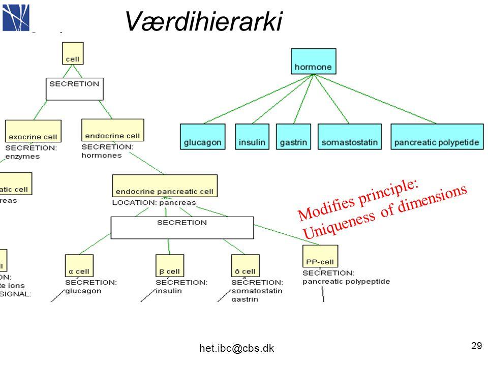 Værdihierarki 29 Modifies principle: Uniqueness of dimensions het.ibc@cbs.dk