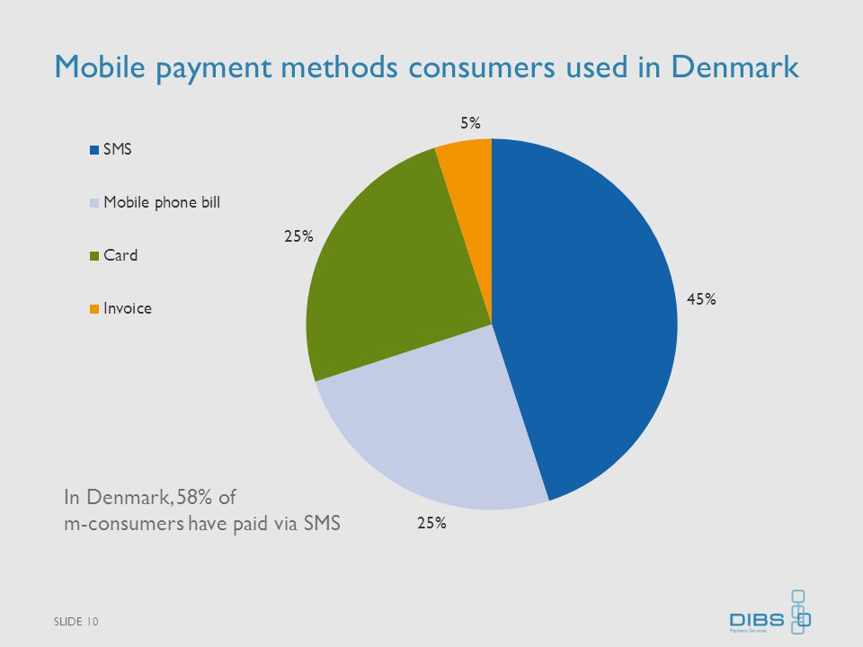 Mobile payment methods consumers used in Denmark SLIDE 10 In Denmark, 58% of m-consumers have paid via SMS