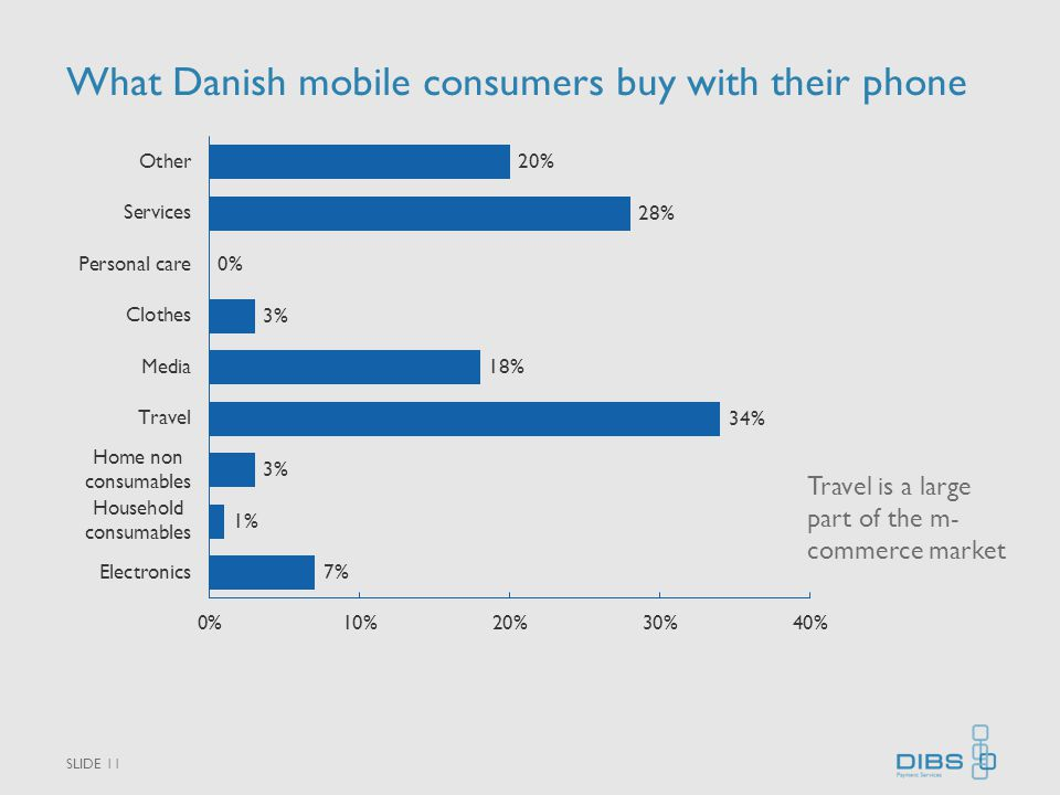 What Danish mobile consumers buy with their phone SLIDE 11 Travel is a large part of the m- commerce market