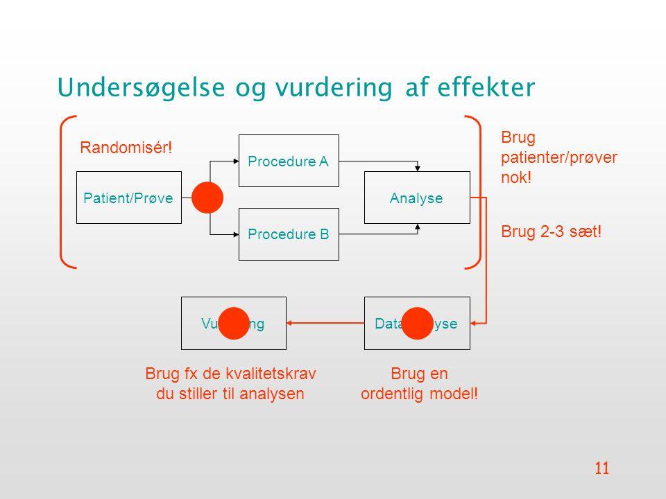 11 Undersøgelse og vurdering af effekter Patient/Prøve Procedure A Procedure B Analyse DataanalyseVurdering Randomisér.