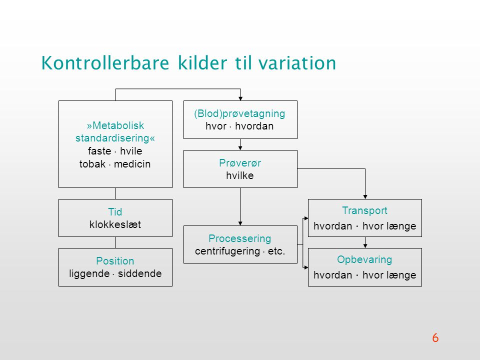 6 Kontrollerbare kilder til variation (Blod)prøvetagning hvor  hvordan »Metabolisk standardisering« faste  hvile tobak  medicin Tid klokkeslæt Position liggende  siddende Prøverør hvilke Processering centrifugering  etc.