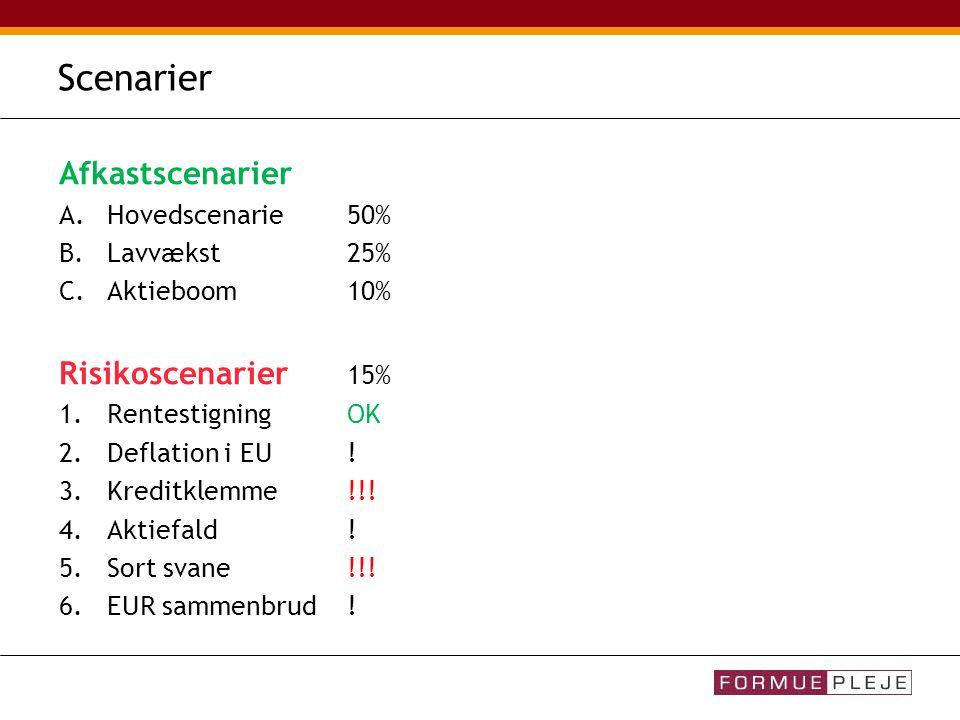 Scenarier Afkastscenarier A.Hovedscenarie 50% B.Lavvækst25% C.Aktieboom10% Risikoscenarier 15% 1.RentestigningOK 2.Deflation i EU.