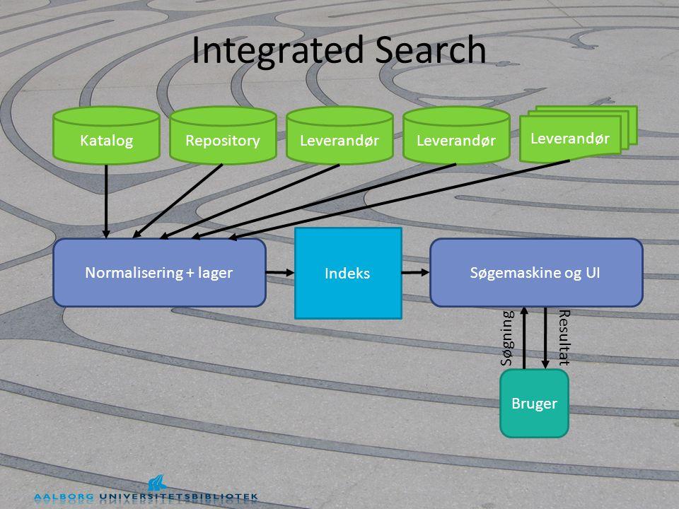 Integrated Search KatalogRepositoryLeverandør Normalisering + lager Bruger Indeks Søgning Resultat Søgemaskine og UI