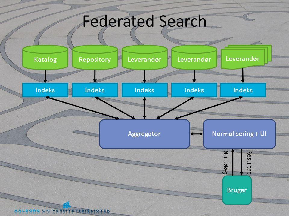 Federated Search KatalogRepositoryLeverandør Aggregator Bruger Indeks Søgning Resultat Normalisering + UI