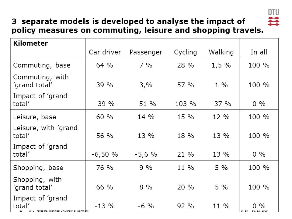 DTU Transport, Technical University of Denmark 3 separate models is developed to analyse the impact of policy measures on commuting, leisure and shopping travels.
