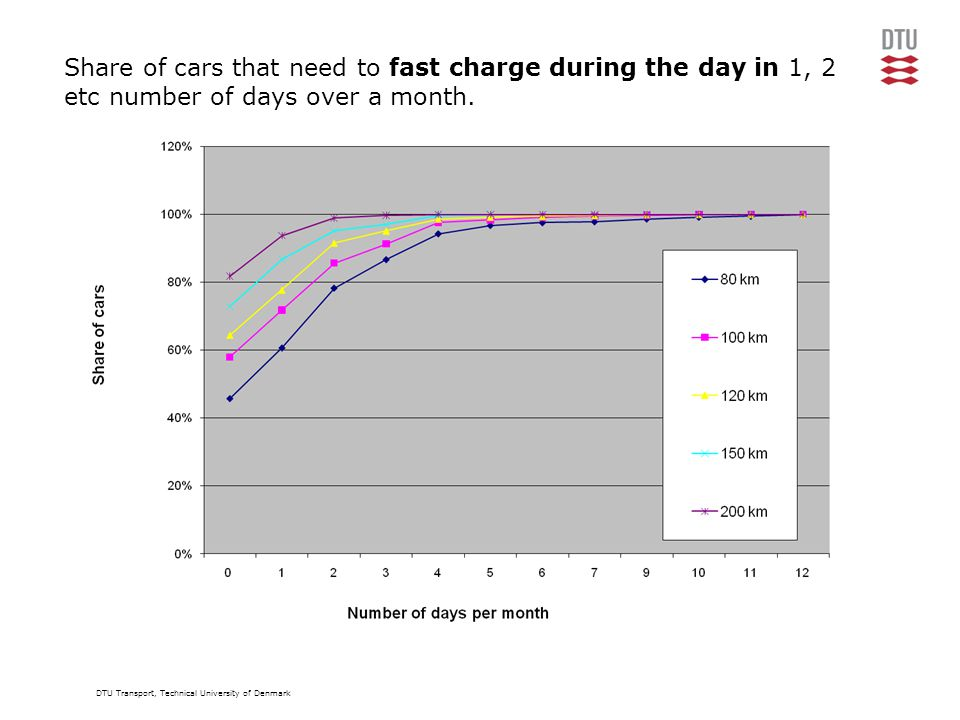 DTU Transport, Technical University of Denmark Share of cars that need to fast charge during the day in 1, 2 etc number of days over a month.