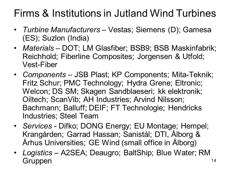 14 Firms & Institutions in Jutland Wind Turbines •Turbine Manufacturers – Vestas; Siemens (D); Gamesa (ES); Suzlon (India) •Materials – DOT; LM Glasfiber; BSB9; BSB Maskinfabrik; Reichhold; Fiberline Composites; Jorgensen & Utfold; Vest-Fiber •Components – JSB Plast; KP Components; Mita-Teknik; Fritz Schur; PMC Technology; Hydra Grene; Eltronic; Welcon; DS SM; Skagen Sandblaeseri; kk elektronik; Oiltech; ScanVib; AH Industries; Arvind Nilsson; Bachmann; Balluff; DEIF; FT Technologie; Hendricks Industries; Steel Team •Services - Difko; DONG Energy; EU Montage; Hempel; Krangården; Garrad Hassan; Sanistål; DTI, Ålborg & Århus Universities; GE Wind (small office in Ålborg) •Logistics – A2SEA; Deaugro; BaltShip; Blue Water; RM Gruppen