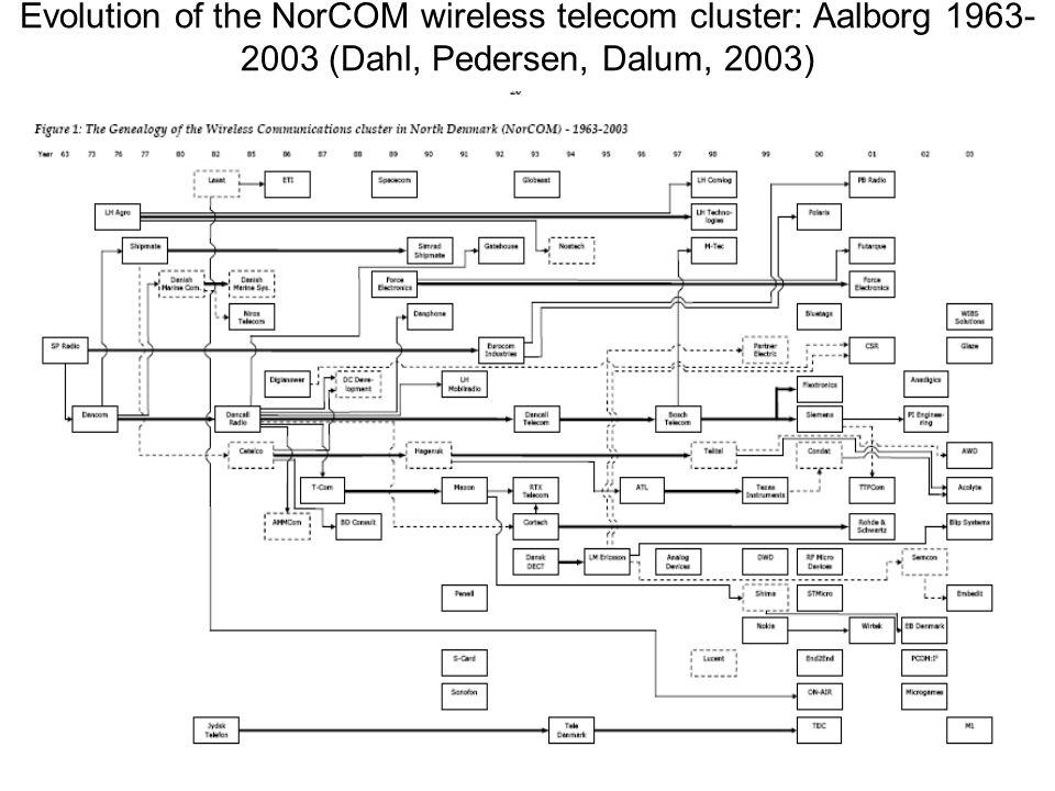 7 Evolution of the NorCOM wireless telecom cluster: Aalborg 1963- 2003 (Dahl, Pedersen, Dalum, 2003)