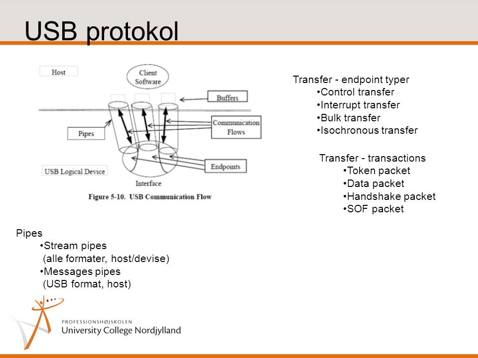 USB protokol Transfer - endpoint typer •Control transferControl transfer •Interrupt transferInterrupt transfer •Bulk transferBulk transfer •Isochronous transferIsochronous transfer Transfer - transactions •Token packetToken packet •Data packetData packet •Handshake packetHandshake packet •SOF packetSOF packet Pipes •Stream pipes (alle formater, host/devise) •Messages pipes (USB format, host)