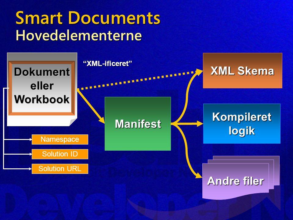 Smart Documents Hovedelementerne DokumentellerWorkbook Manifest XML Skema Andre filer Kompileret logik XML-ificeret Solution URL Solution ID Namespace