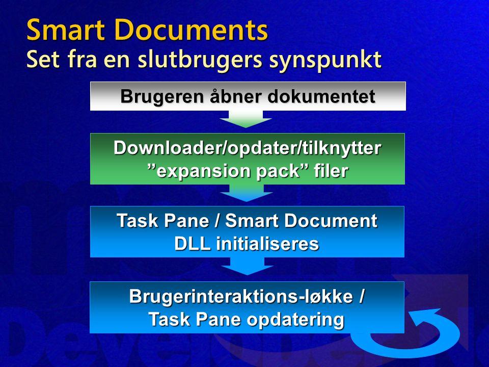 Smart Documents Set fra en slutbrugers synspunkt Brugeren åbner dokumentet Downloader/opdater/tilknytter expansion pack filer Task Pane / Smart Document DLL initialiseres Brugerinteraktions-løkke / Task Pane opdatering