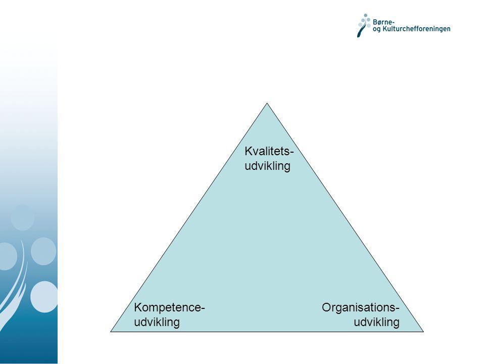 Kvalitets- udvikling Kompetence- udvikling Organisations- udvikling